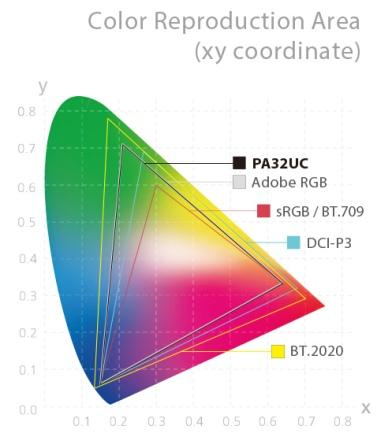 color -AdobeRGB-DCIP3-sRGB-1