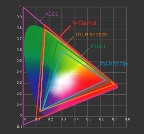 Panasonic-color-gamut-v-gamut